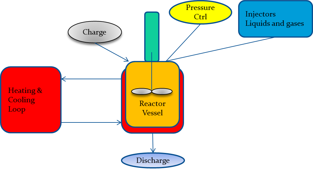 Reactor system - schematic overview