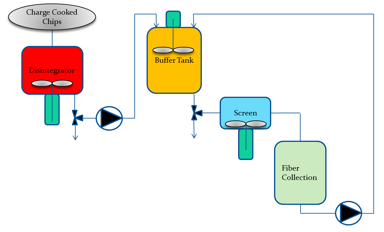 Schematic overview of the washline